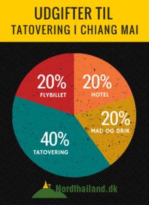 udgifter-tatovering-thailand