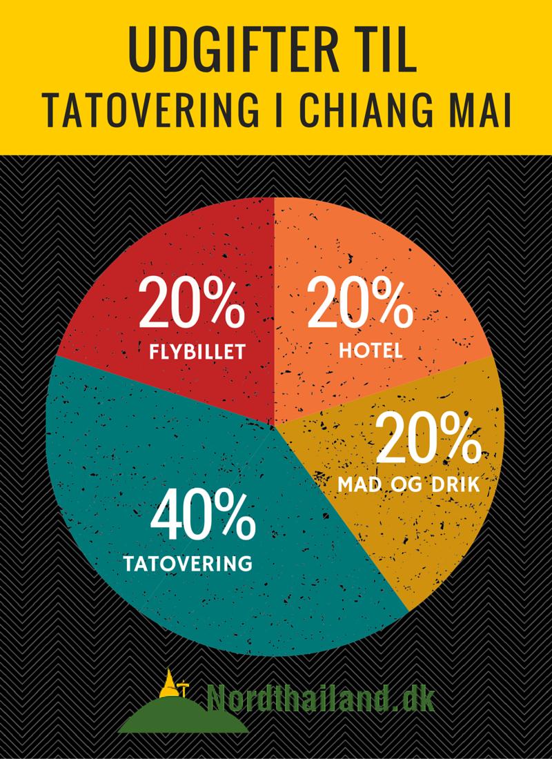 Udgifter til tatovering i Chiang Mai, Thailand